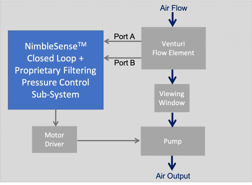 Closed Loop Control Air Quality Block Diagram