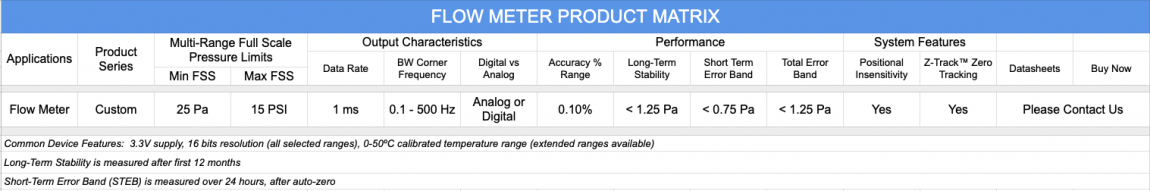 Flow Meter matrix