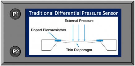 Diagram of a traditional differential pressure sensor