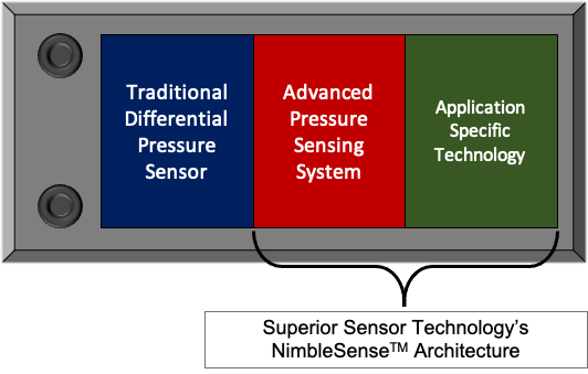 High Level Sensor block diagram