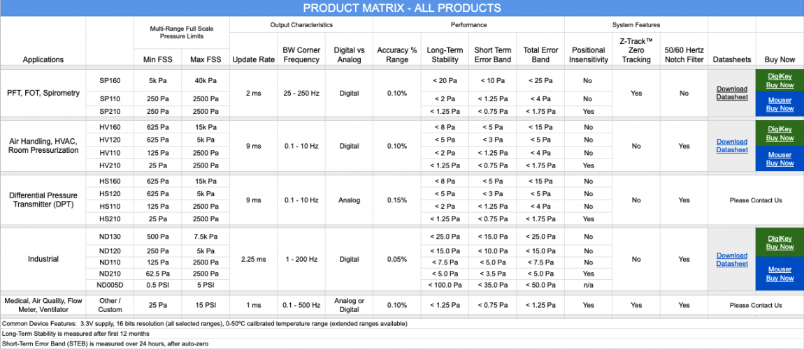 All Product Matrix