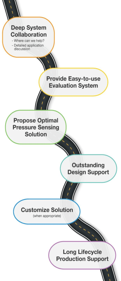 Customer process image