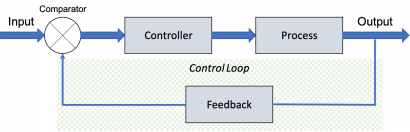 Basic Closed Loop Control System